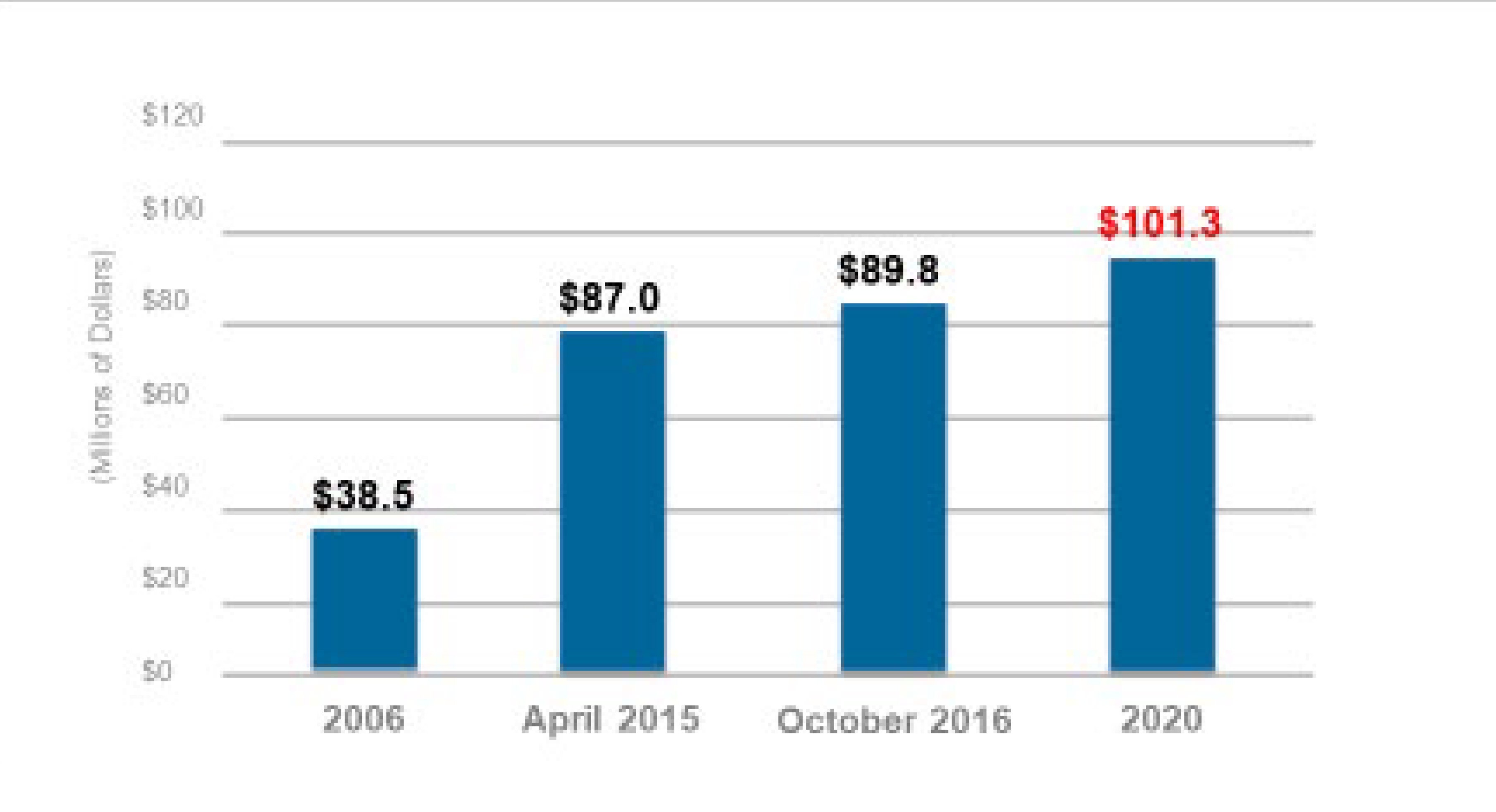 Chart showing deferred maintenance and campus improvements: 2006 $38.5 million; 2015 $87 million; 2016 $89.8 million; 2020 $101.3 million.