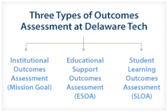 Three Types of Outcomes Assessment at Delaware Tech, Institutional Outcomes Assessment (Mission Goal), Educational Support Outcomes Assessment (ESOA), Student Learning Outcomes Assessment (SLOA)